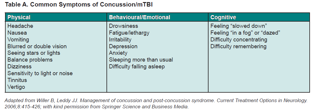 Table A. Common Symptoms of Concussion/mTBI